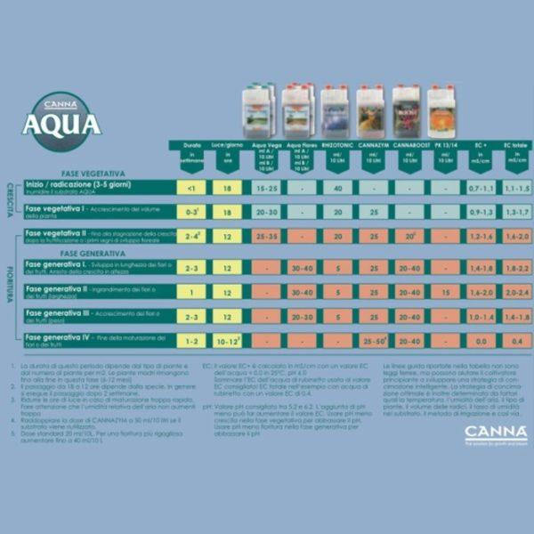scheda aqua canna a+b
