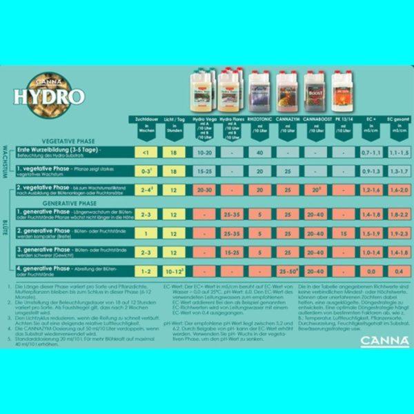schema-canna-hydro