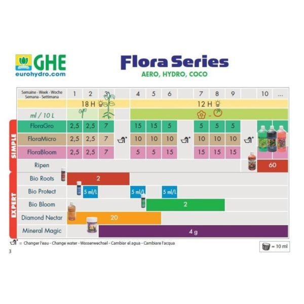 ghe-flora-hydro-coco